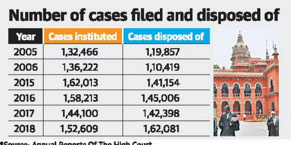 Madras High Court disposed of more cases in 2018, thanks to higher judge strength