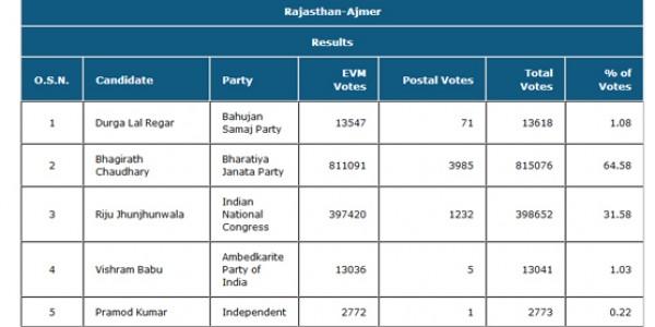 लोकसभा चुनाव परिणाम - राजस्थान में भाजपा के प्रत्याशी कितने-कितने वोटों से जीतें, यहां देखें