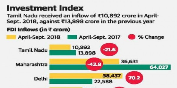 states-fdi-inflow-drops-by-21