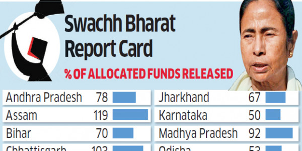 Bengal last hurdle as centre races to ODF finish line