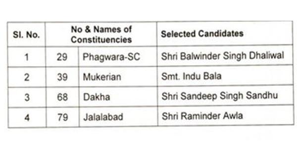 विधानसभा उपचुनाव के लिए कांग्रेस ने 4 उम्मीदवारों के नामों की घोषणा की