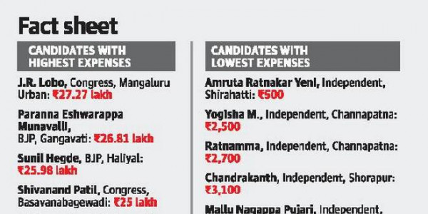Assembly polls: Declared expenses of candidates lower than prescribed limit