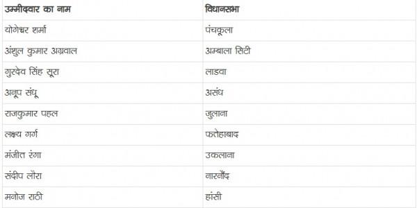 आप ने घोषित की 22 उम्मीदवारों की पहली सूची, हुड्डा की सीट गढ़ी सांपला किलोई में मुनीपाल अत्री देंगे टक्कर