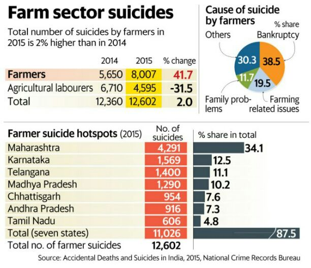 """Fewer farmer suicides cases in BJP governed states"" claims Amit shah"