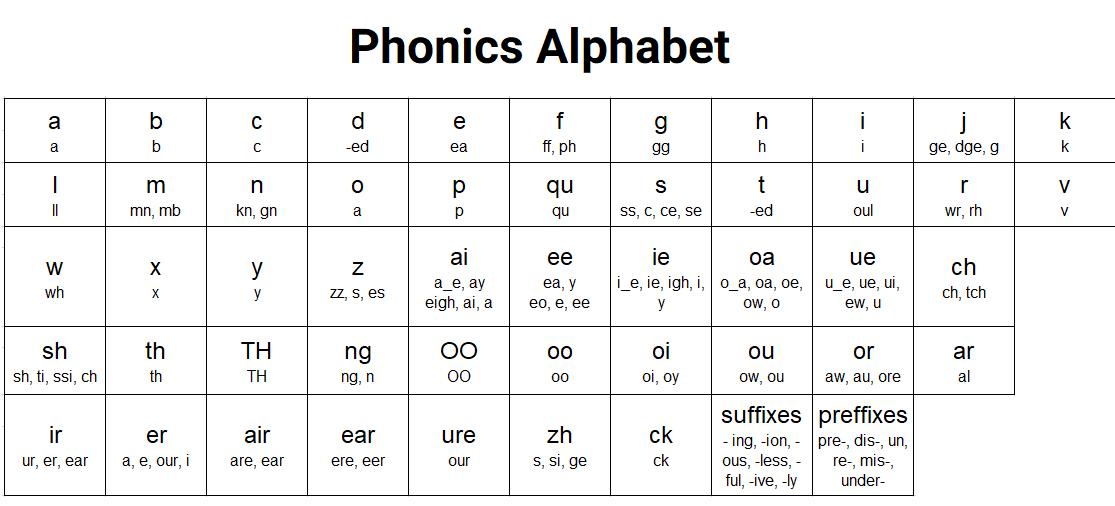 Phonics-Alphabet