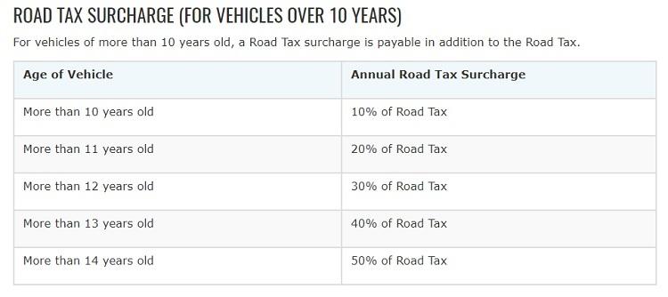 Motorist Road Tax Surcharge