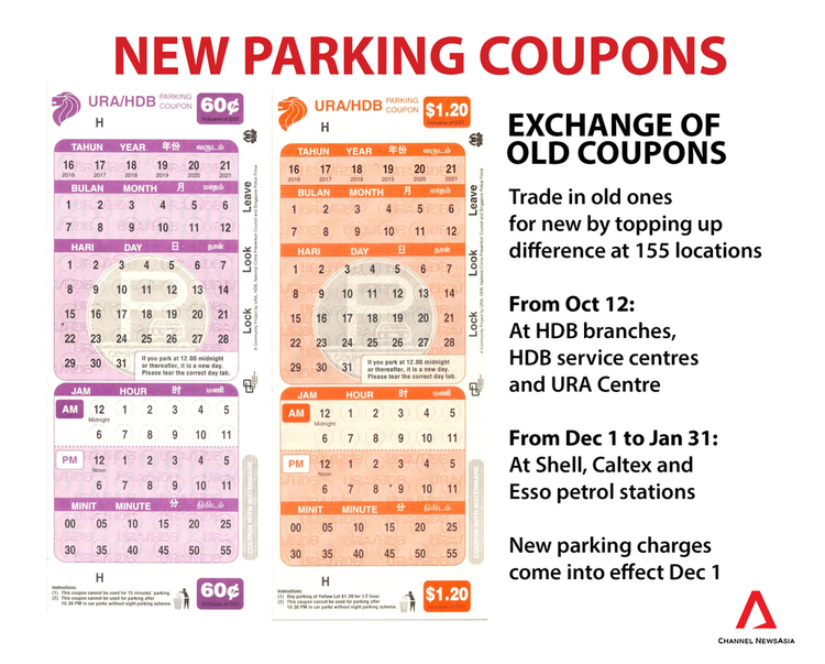 New Parking Coupons Data