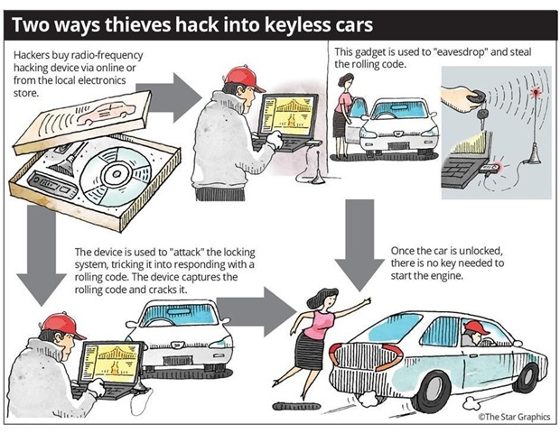 Car Theft Malaysia Hacking Devices