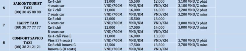 Thông tin các hãng taxi được cấp phép hoạt động tại sân bay Tân Sơn Nhất - Ảnh: sưu tầm