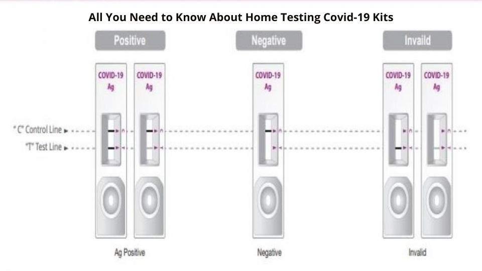 Home Testing Covid-19 Kits