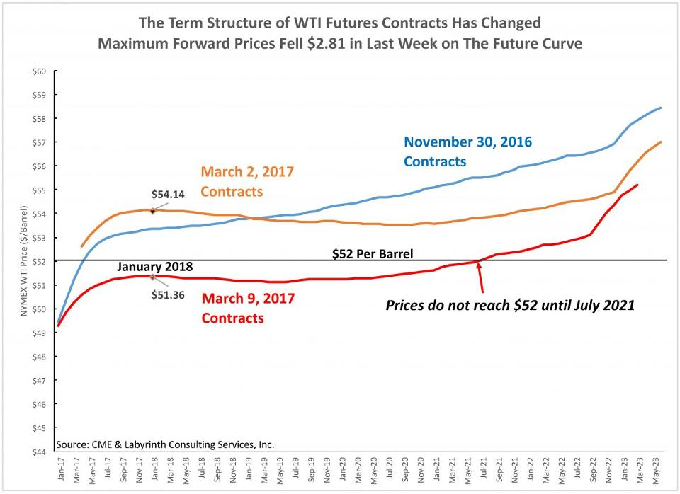 uploads1489232312233-The-Term-Structure-of-WTI-Futures-Contracts-Has-Changed-1-1-1200x873.jpg