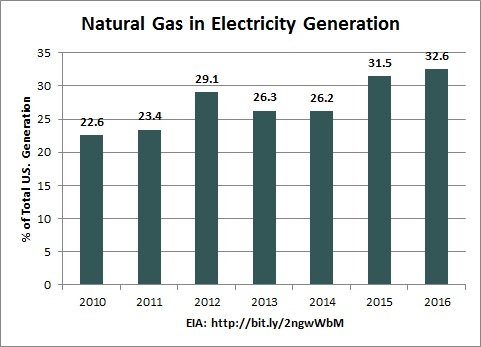 uploads1489729635047-EIA+NG+share+of+elec+generation.jpg