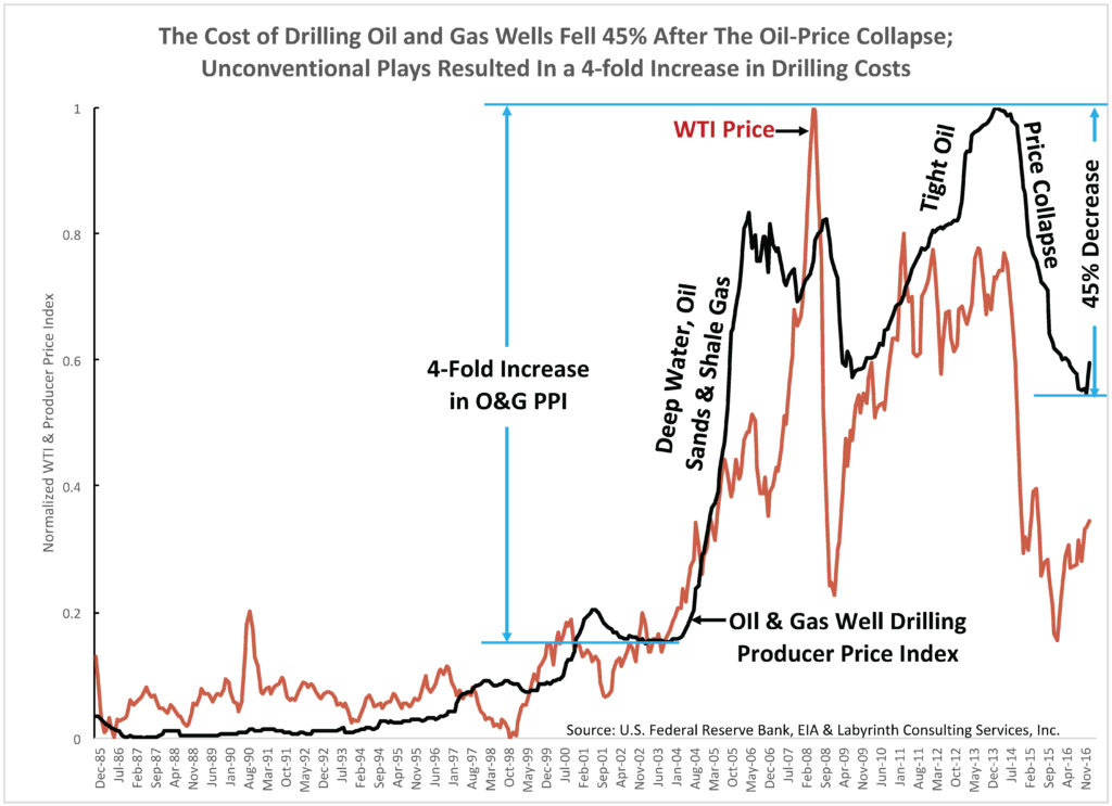 uploads1491864551626-The-Cost-of-Drilling-Oil-and-Gas-Wells-Fell-45-After-The-Oil-Price-Collapse-Unconventional-Plays-Resulted-In-a-4-fold-Increase-in-Drilling-Costs--1024x743.jpg