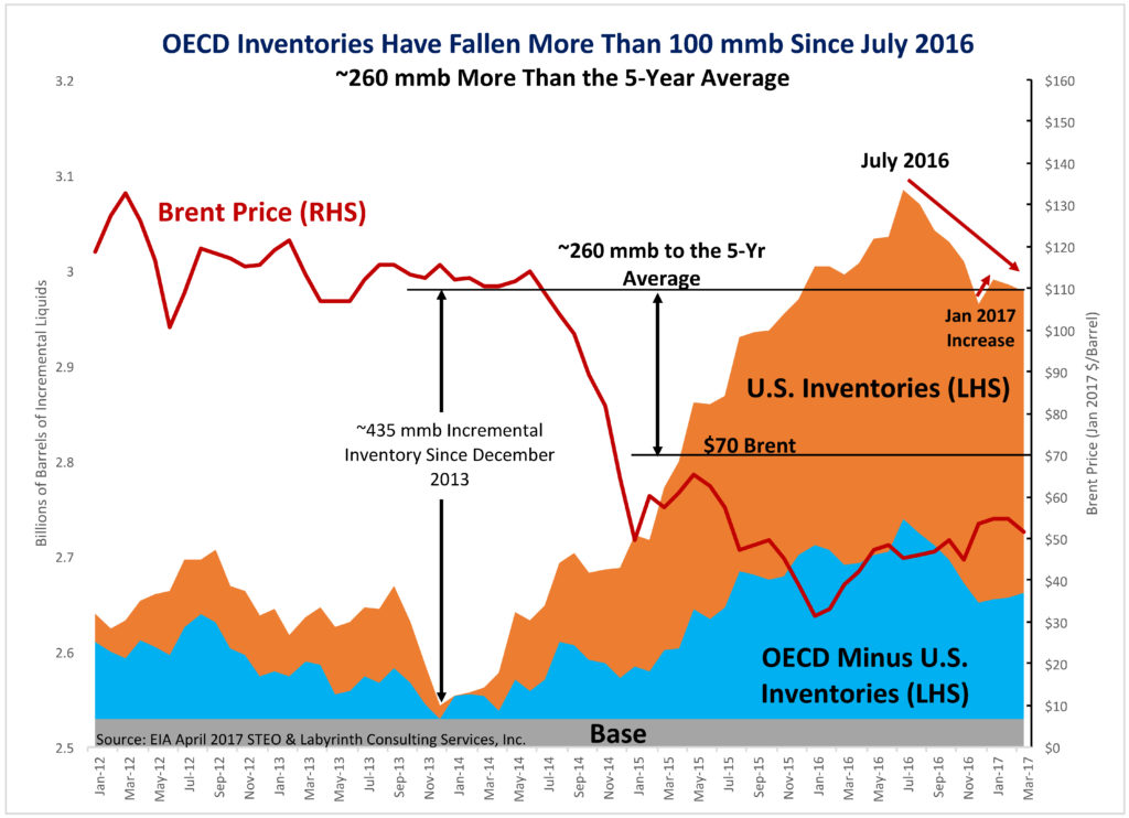 uploads1492608144604-OECD-Inventories-Have-Fallen-More-Than-100-mmb-Since-July-2016-1-1-1024x742.jpg