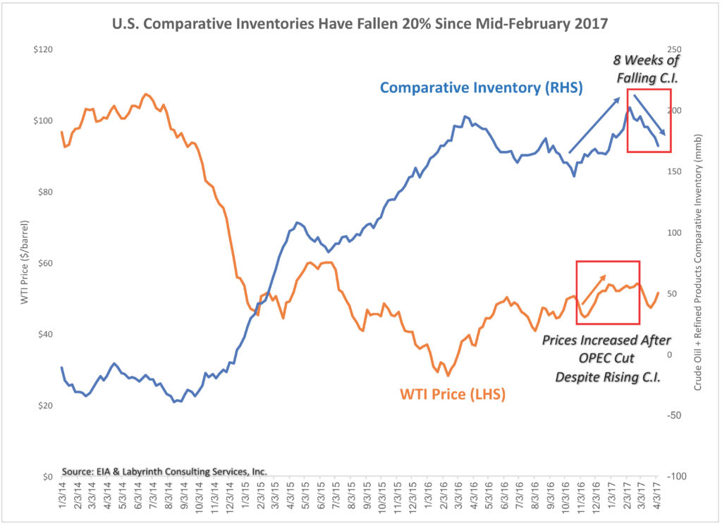 uploads1492608246074-U.S.-Comparative-Inventories-Have-Fallen-20-Since-Mid-February-2017--1024x746.jpg