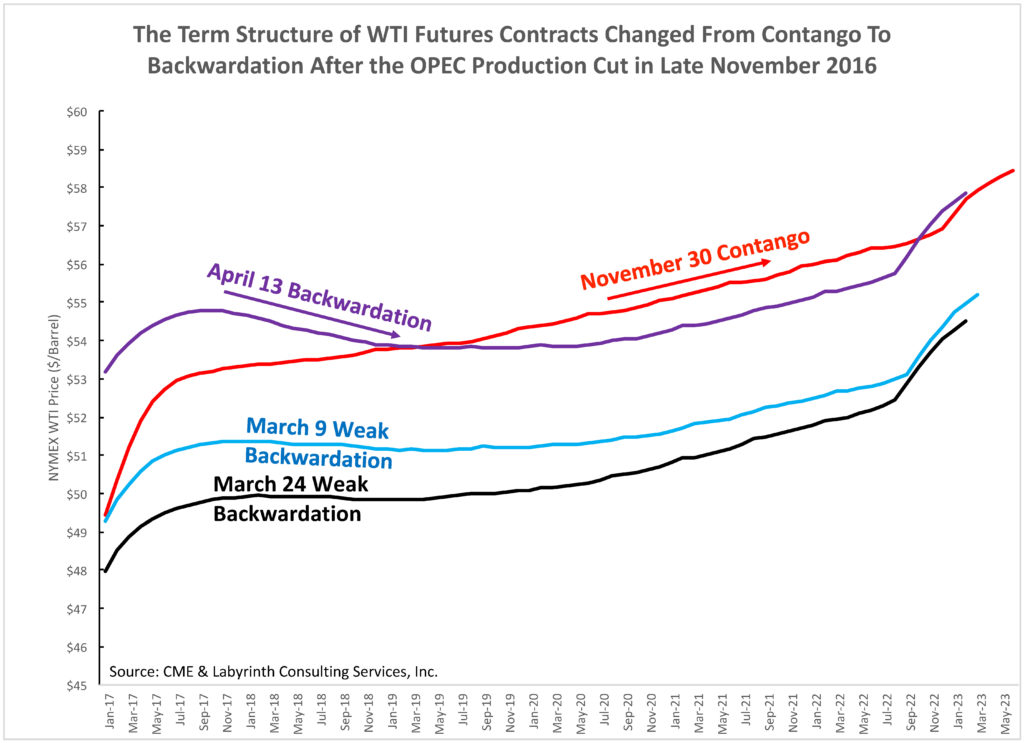 uploads1492608319810-The-Term-Structure-of-WTI-Futures-Contracts-Changed-From-Contango-To-Backwardation-After-the-OPEC-Production-Cut-in-Late-November-2016--1024x743.jpg