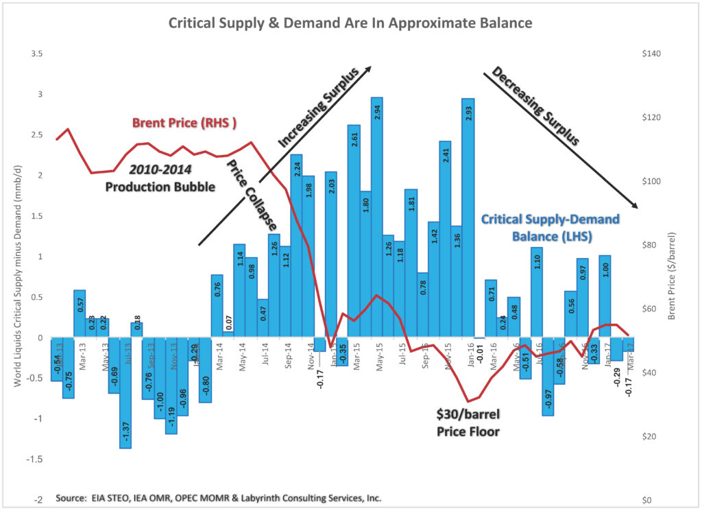 uploads1492608347714-Critical-Supply-Demand-Are-In-Approximate-Balance-1-1-1024x742.jpg