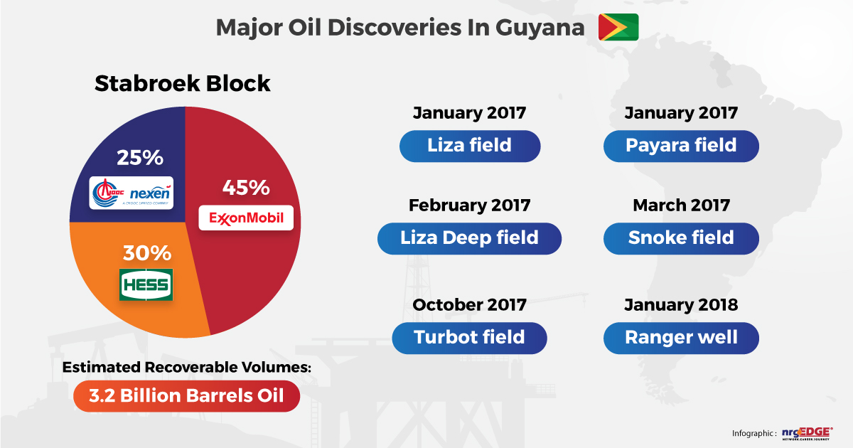 uploads1516591210217-infographics-major-oil-discoveries-in-guyana.jpg