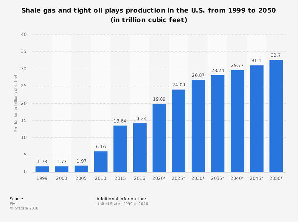 US shale gas and tight oil plays production 1999-2050