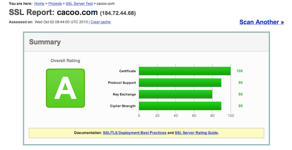 SSL Test Result of Cacoo
