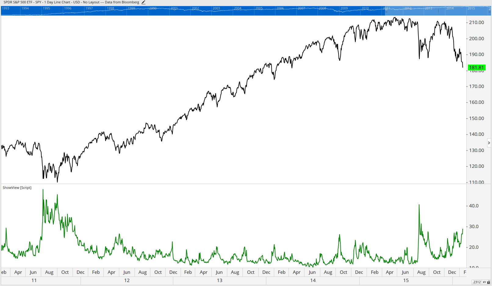 The SPY–S&P500 Index in the top pane with its VIX–Volatility Index in the lower pane