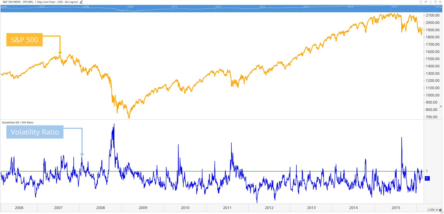 S&P 500 over its Volatility Ratio
