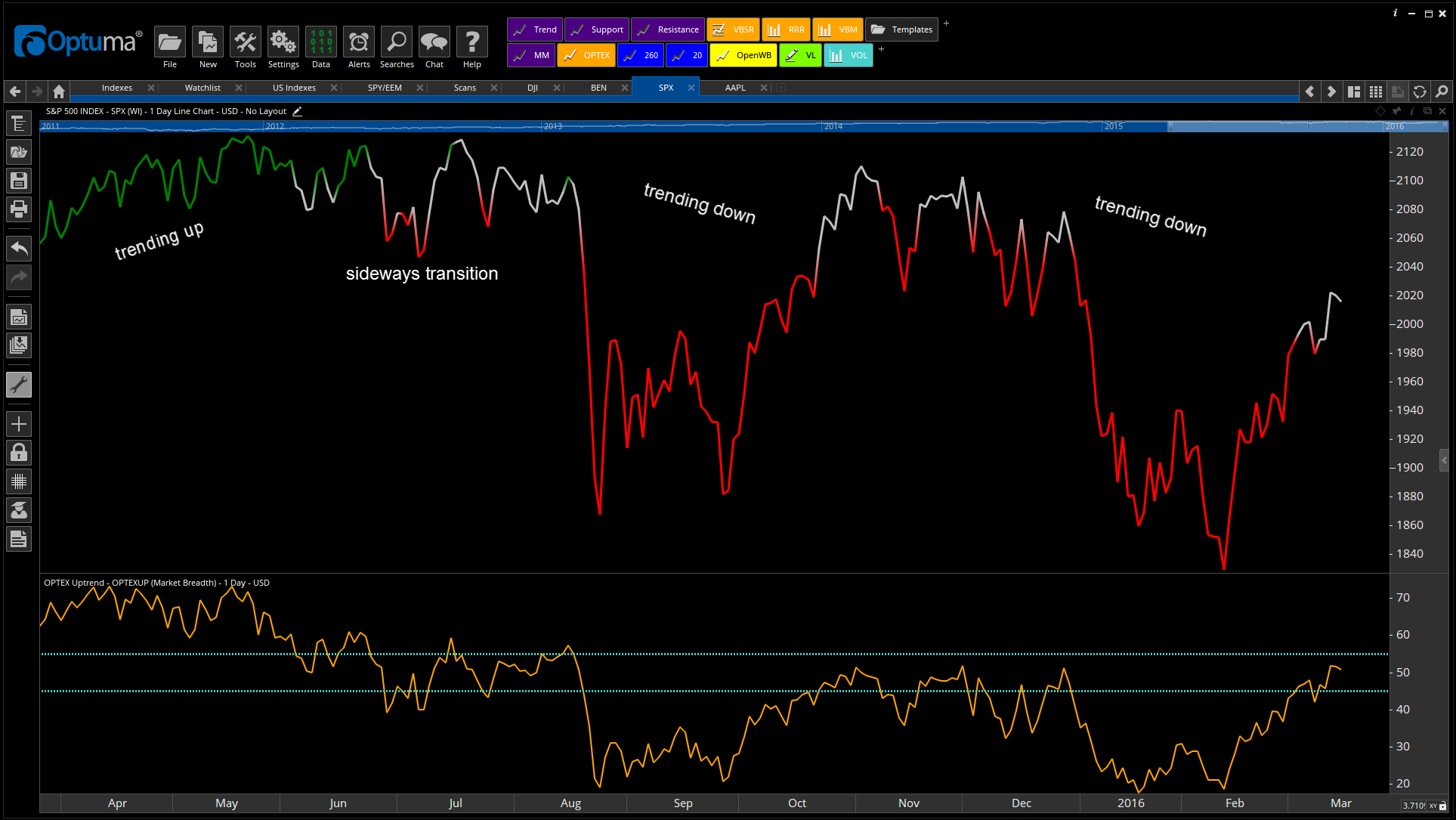 The S&P 500 and its breadth over the last year.