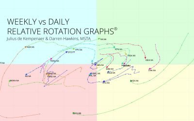 Daily vs Weekly Relative Rotation Graphs®