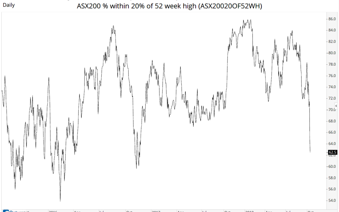 ASX and US Market Breadth data