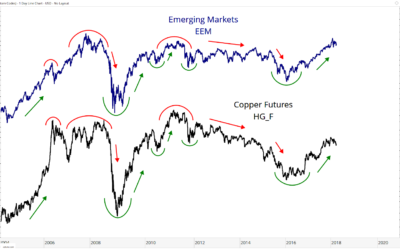 Copper and Emerging Markets – All Star Charts