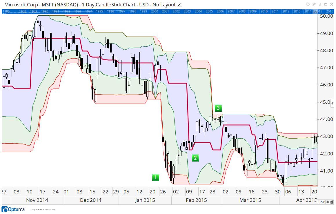 Dynamic Market Profile