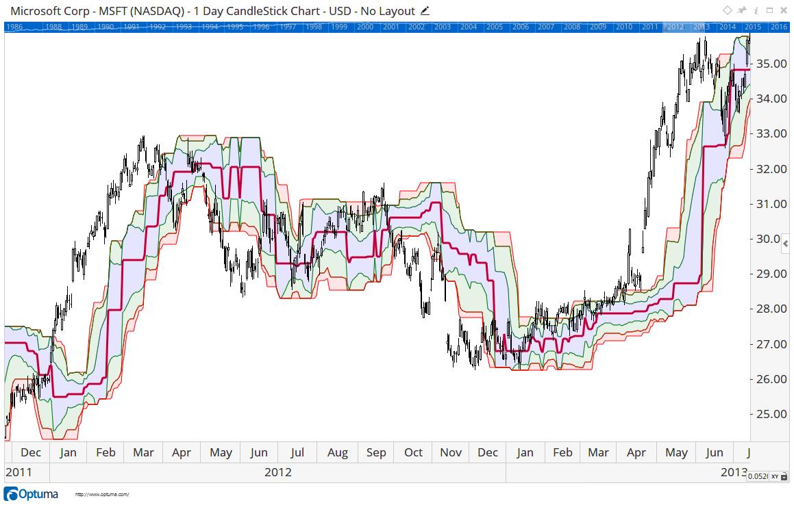 Dynamic Market Profile - Offset