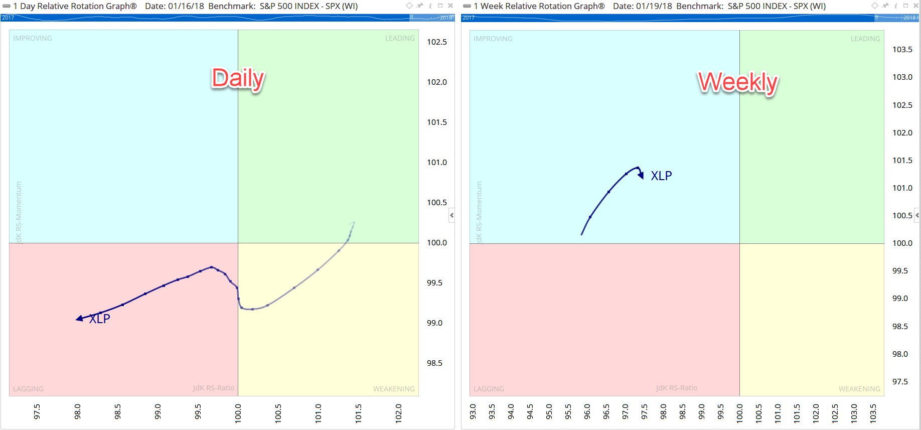Daily vs Weekly Relative Rotation Graphs® | Optuma