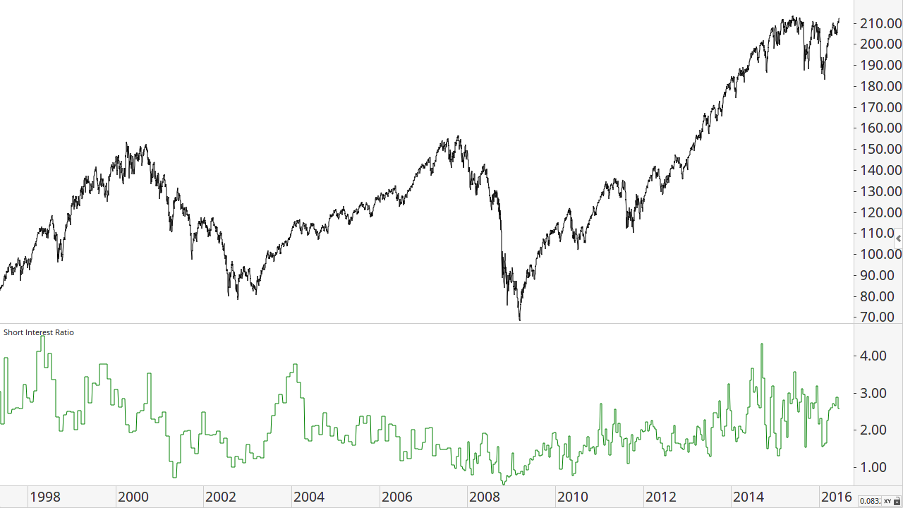 S&P 500 index ETF (SPY)