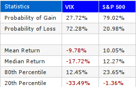 VIX 21 Day High 252 Day Stats