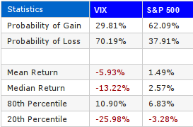 VIX 21 Day High 42 Day Stats