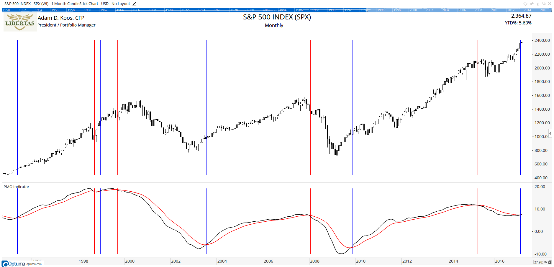 S&P 500 Index (Long-term / Monthly)