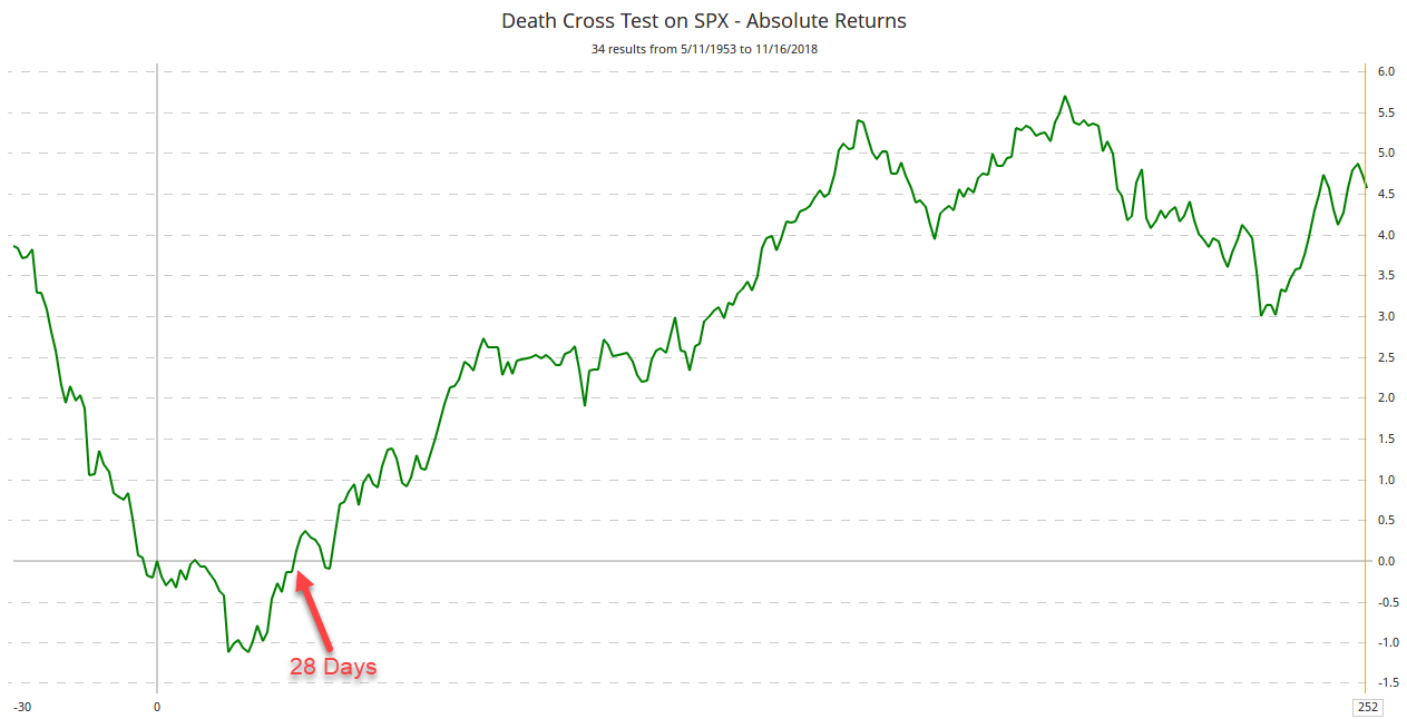 Death Cross Test on SPX