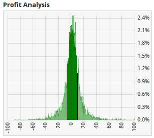 Profit Analysis Plot