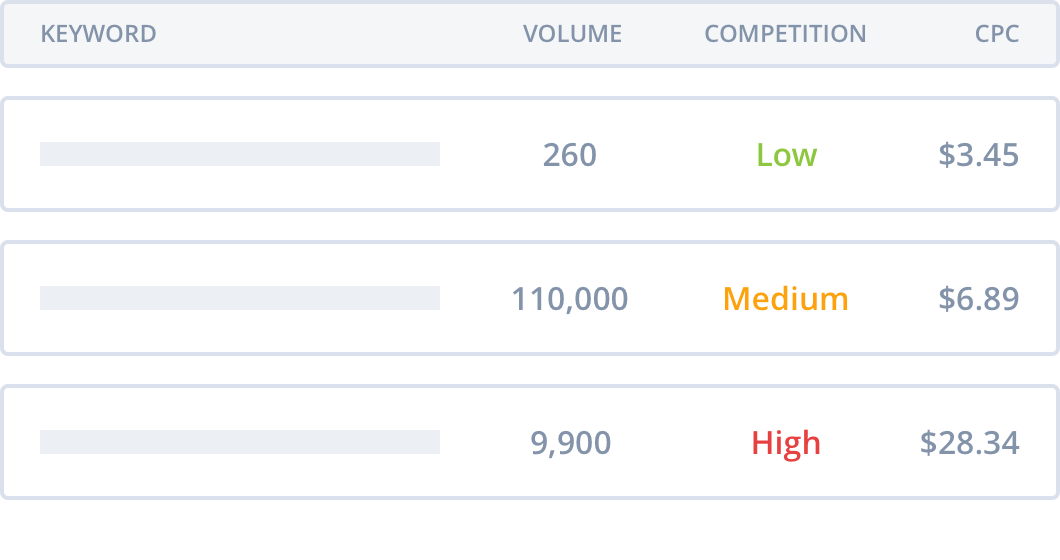 Outsmart keyword volume and SEO tools for marketers