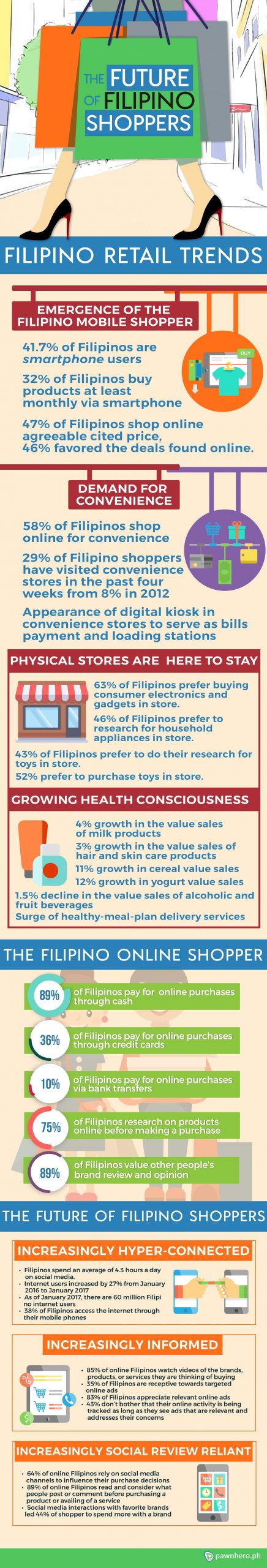 BLOG_INFOGRAPHIC_FUTURE-FILIPINO-SHOPPERS