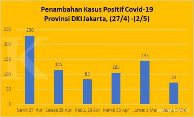 Update Kasus Baru Corona Jakarta Turun Lagi Positif 4 417 Sembuh 622 Meninggal 410