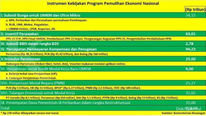 Inilah dana Program Pemulihan Ekonomi Nasional Rp 318 triliun yang siap diguyurkan