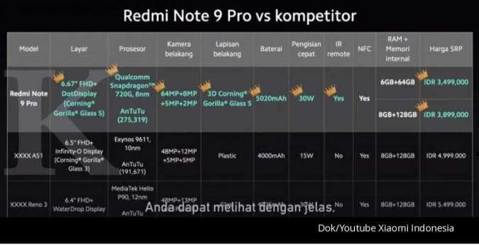 Harga Promo Xiaomi Redmi Note 9 Pro Di Indonesia Mulai Rp 3 399 Juta