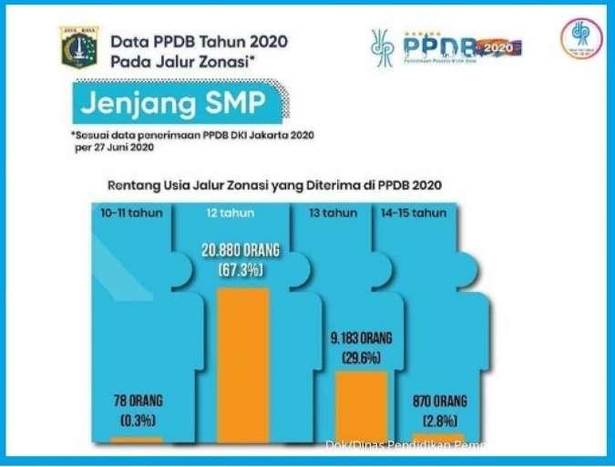 Ini hasil seleksi PPDB online DKI Jakarta 2020 jalur zonasi dan umur yang kontroversi