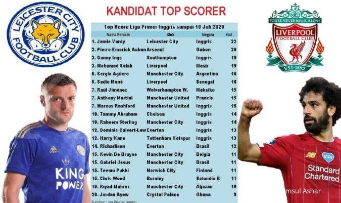 Perebutan mahkota top score Liga Primer Inggris oleh 4 striker makin seru