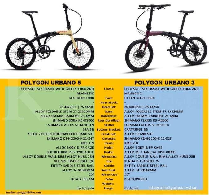 Polygon menawarkan harga Urbano 5 lebih mahal Rp 900.000 dibandingkan Urbano 3 tapi dengan kemampuan jauh lebih di atas.