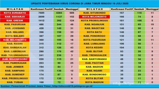 Update corona Jatim Senin 20 Juli positif 18.545, sembuh 9.717 meninggal 1.433