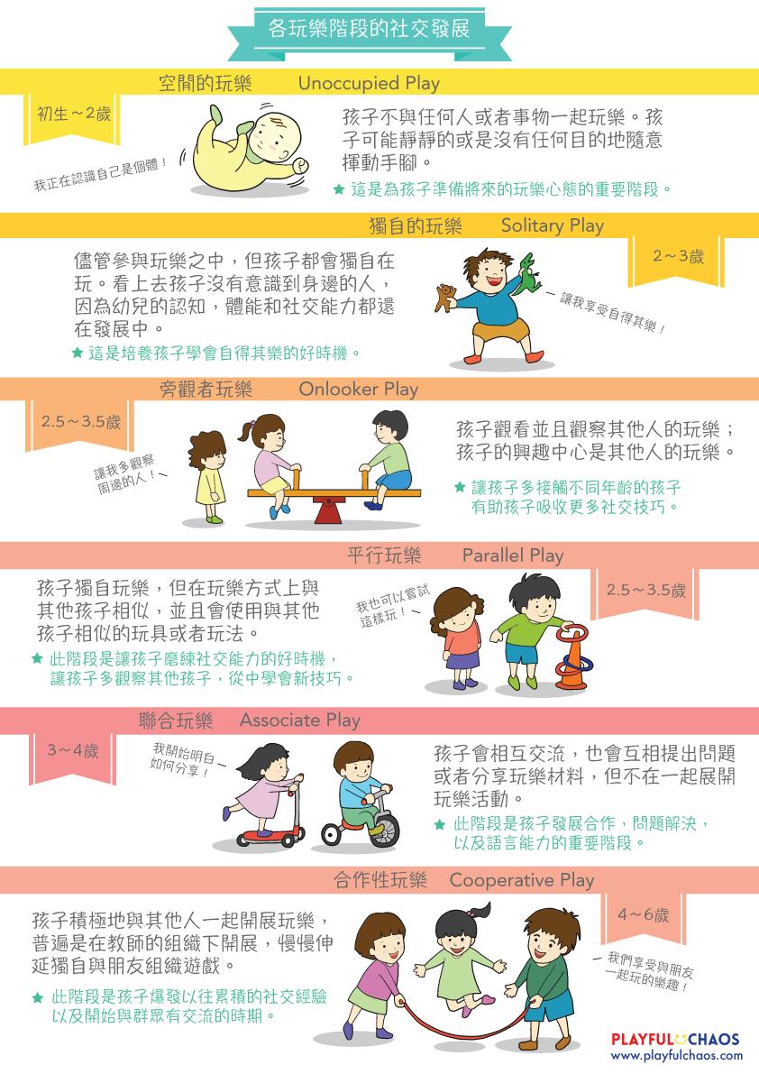擔心孩子有社交問題?先瞭解各玩樂階段的社交發展吧!