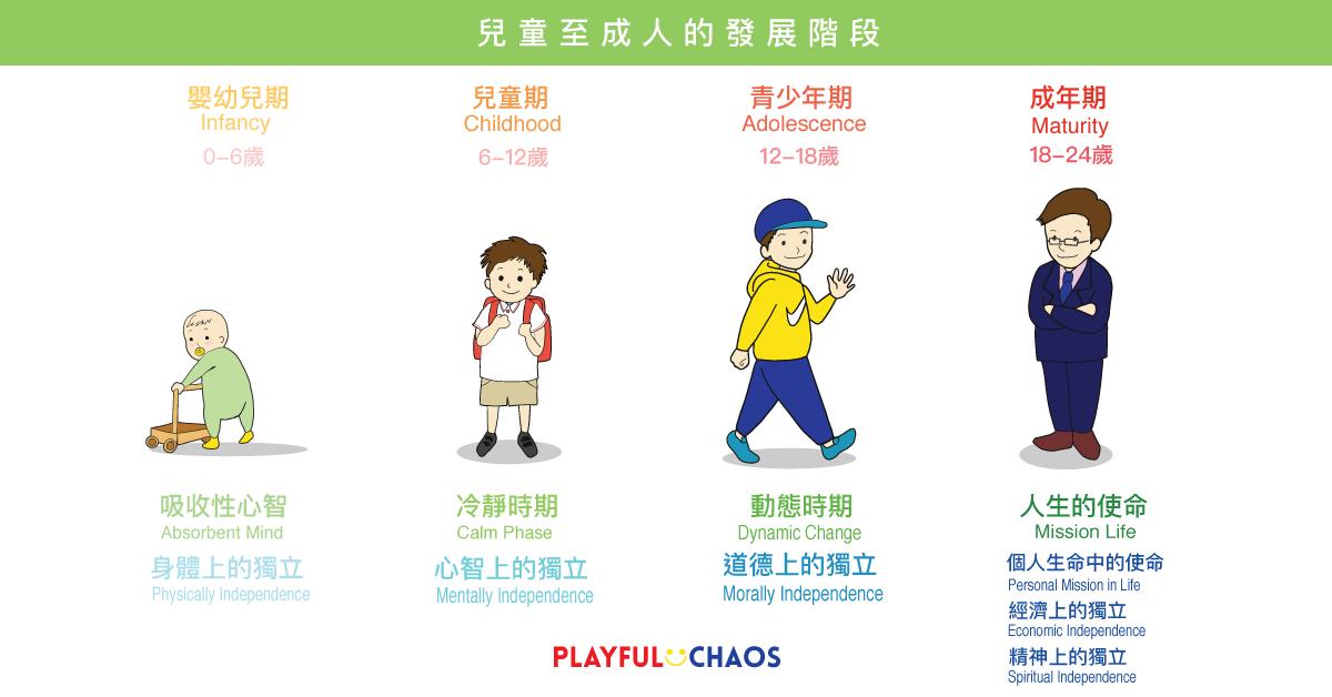 理解兒童四大發展階段,把握重要成長期